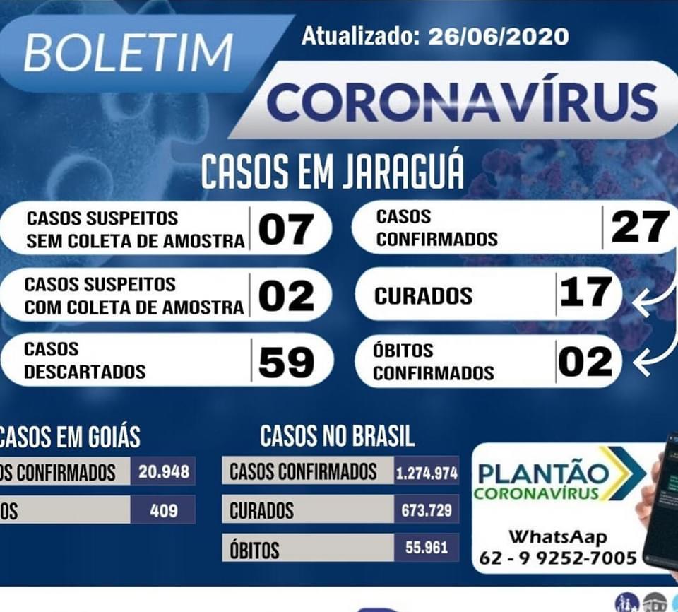 Prefeitura confirma 27º caso de Covid-19 em Jaraguá